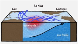 Qu'est-ce qui cause les phénomènes El Niño et La Niña?